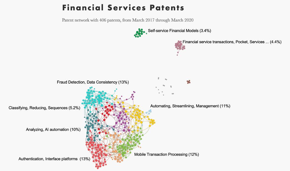 Financial-services-patents-from-past-thr