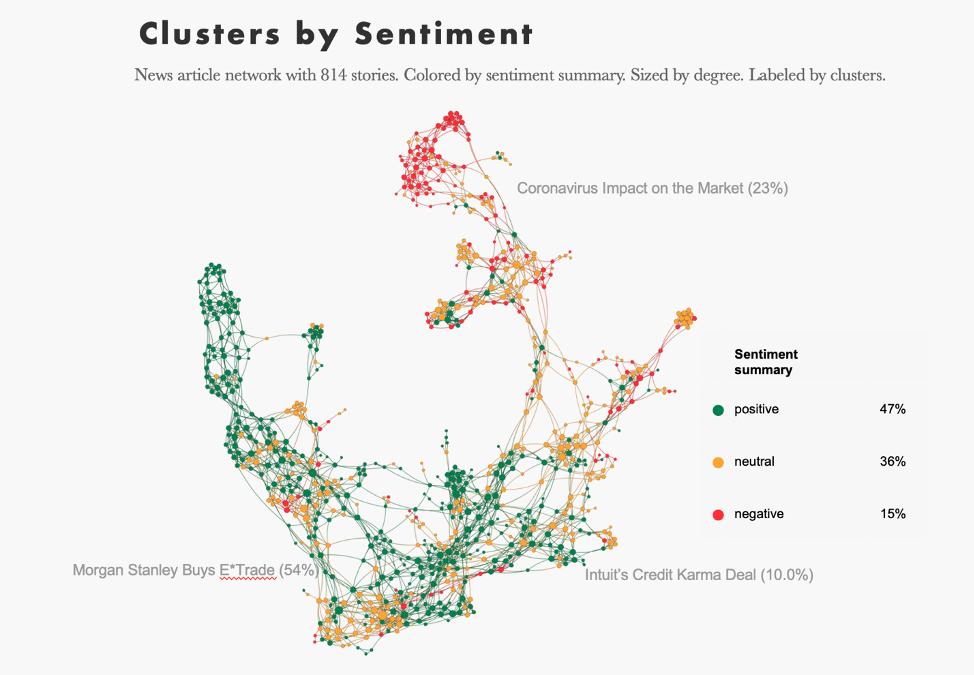 Sentiment-conversational-clusters-around