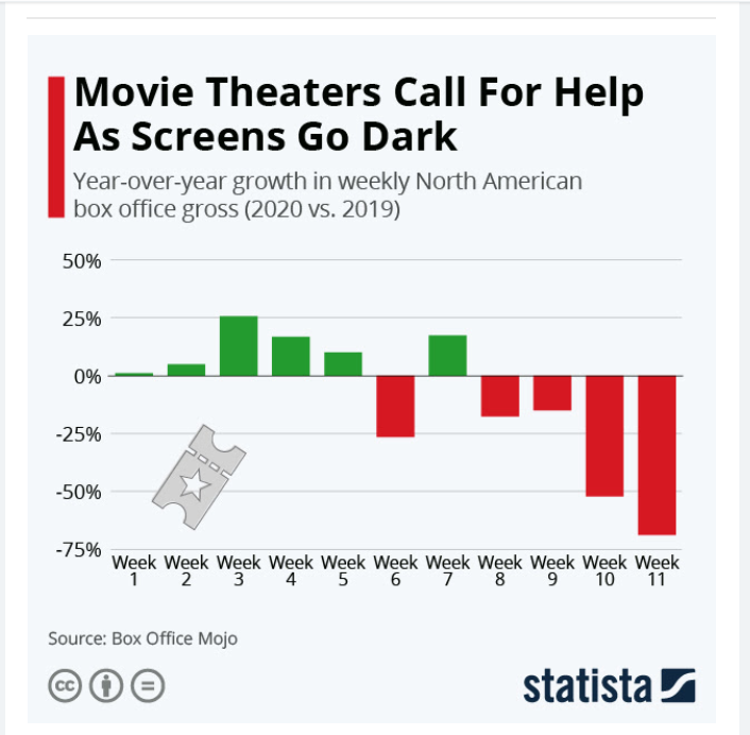 movie-theaters-call-for-help-as-screens-
