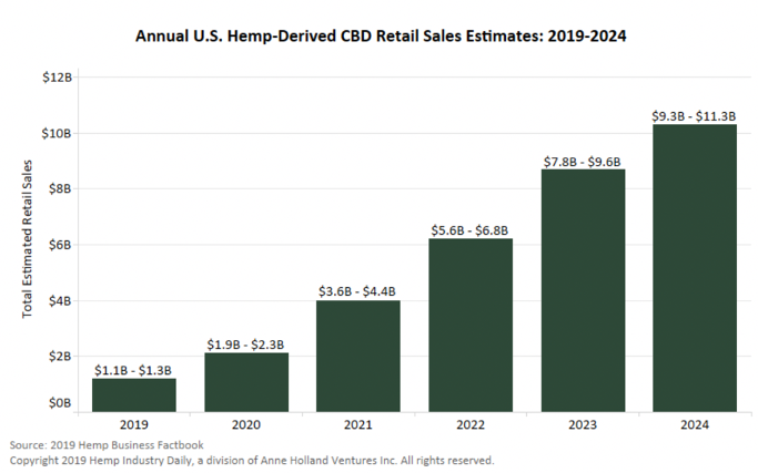 projected-hemp-derived-CBD-sales-through