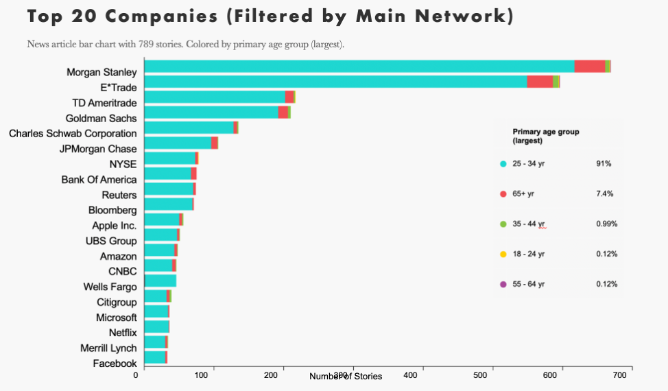 top-20-companies-mentioned-in-financial-