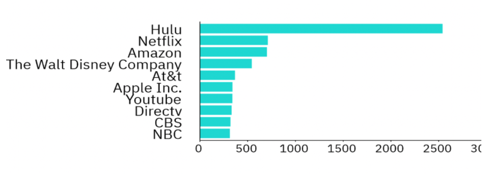 top-streaming-channels.png?mtime=2020032